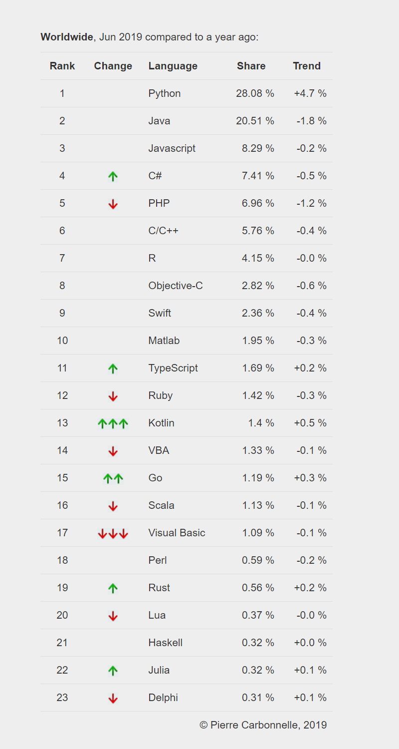 PYPL PopularitY of Programming Language